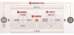 人力资源支撑战略的秘诀:BLM模型