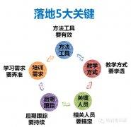 培训落地的五个关键点